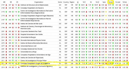 SIR Scimago Institutions Ranking 2013